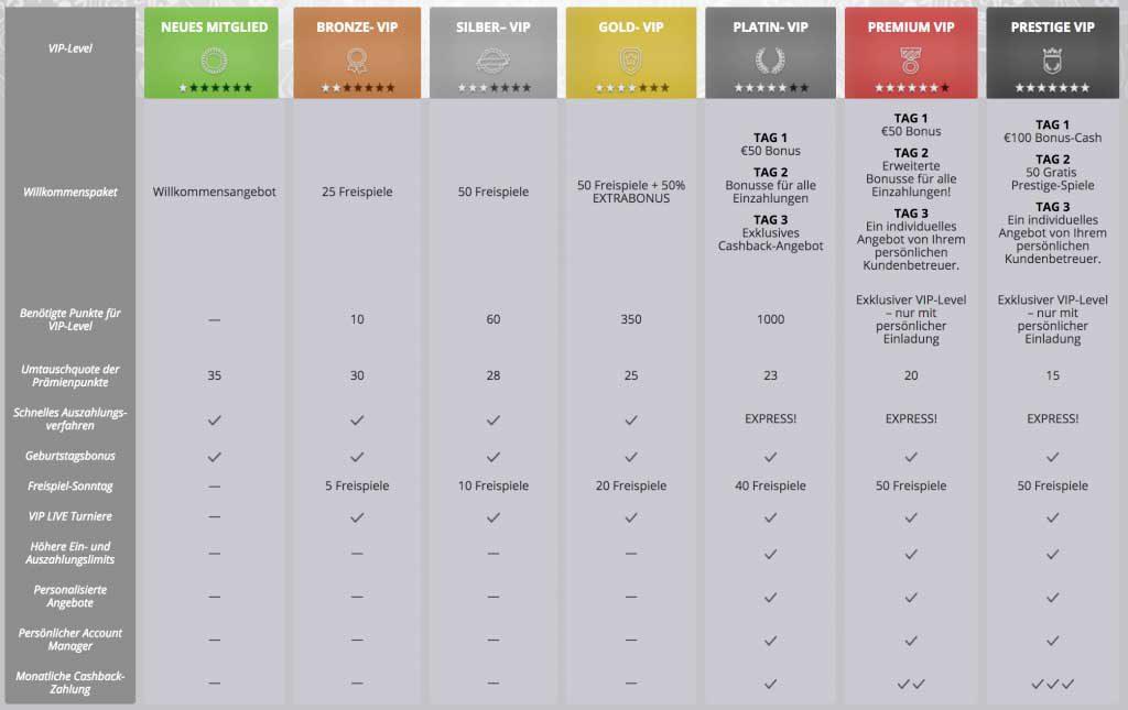 Premienpunkte Tabelle