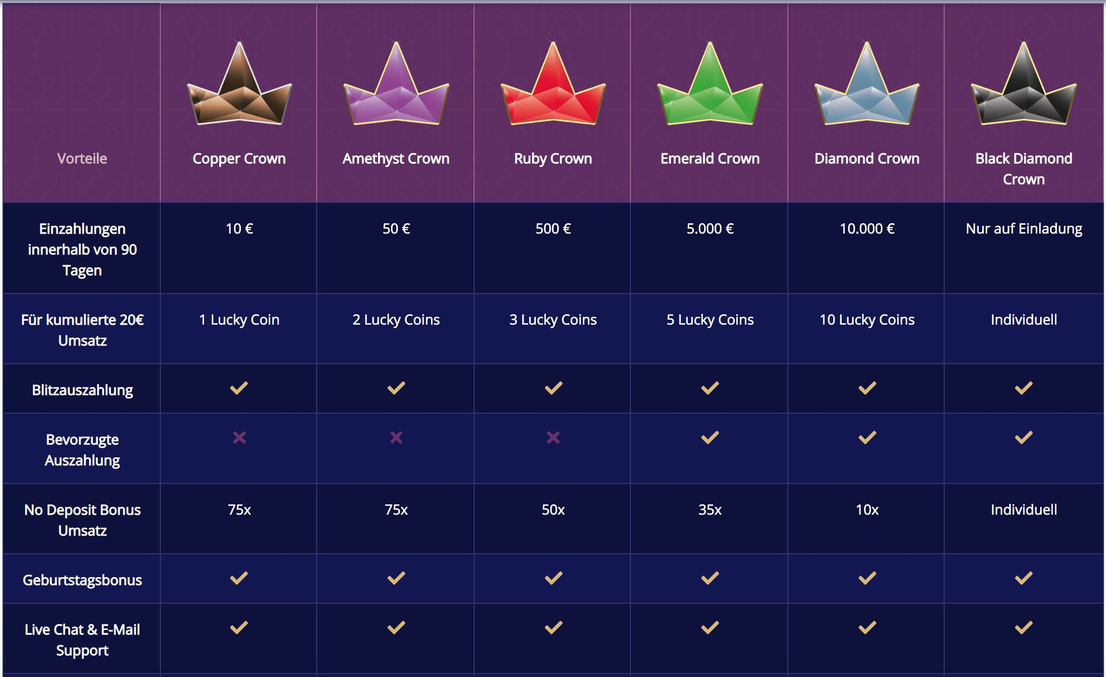 Royal Crown Club - VIP programm