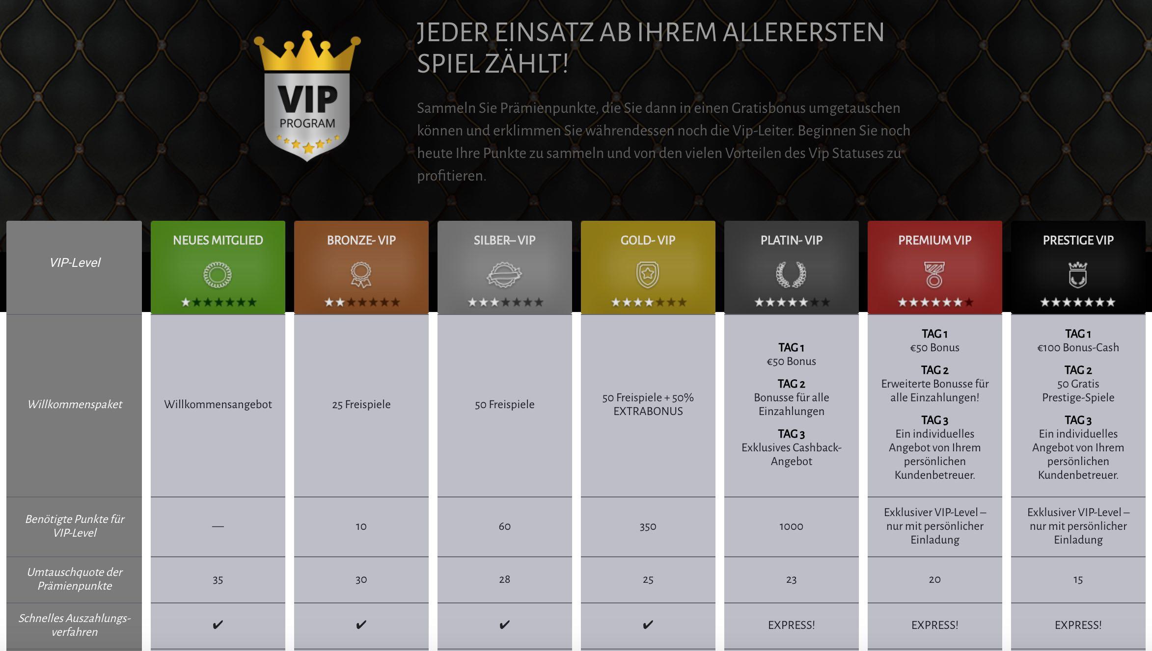Das VIP Programm - VIP Club